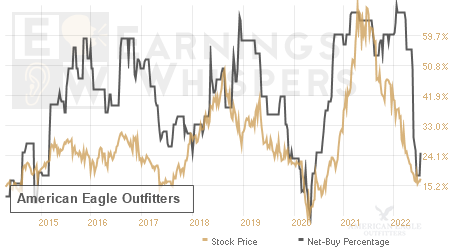 An historical view of the net recommendation of analysts covering American Eagle Outfitters