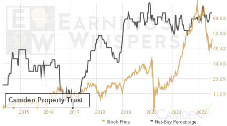 An historical view of the net recommendation of analysts covering Camden Property Trust