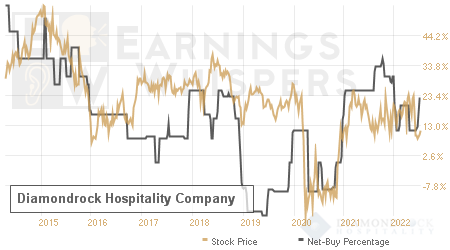 An historical view of the net recommendation of analysts covering Diamondrock Hospitality