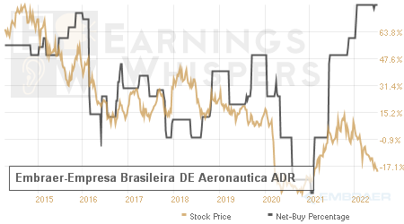 An historical view of the net recommendation of analysts covering Embraer-Empresa Brasileira DE Aeronautica