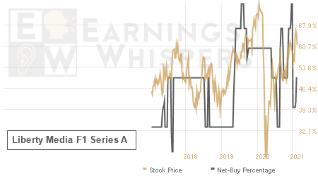 An historical view of the net recommendation of analysts covering Liberty Media F1 Series A