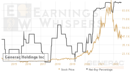 An historical view of the net recommendation of analysts covering Generac Holdings
