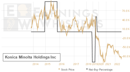 An historical view of the net recommendation of analysts covering Konica Minolta Holdings