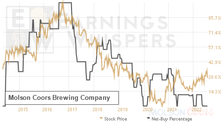 An historical view of the net recommendation of analysts covering Molson Coors Brewing