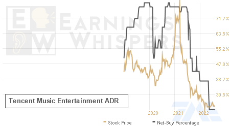 An historical view of the net recommendation of analysts covering Tencent Music Entertainment Group ADR