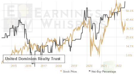 An historical view of the net recommendation of analysts covering United Dominion Realty Trust