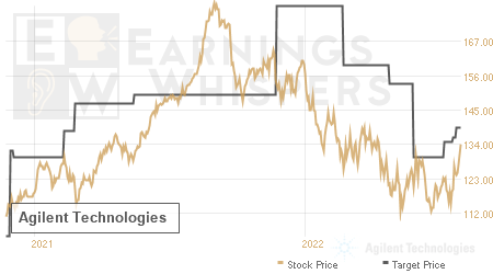 An historical view of analysts' average target prices for Agilent Technologies
