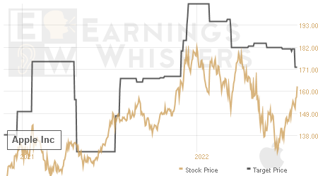 An historical view of analysts' average target prices for Apple