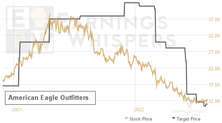 An historical view of analysts' average target prices for American Eagle Outfitters