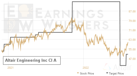 An historical view of analysts' average target prices for Altair Engineering Inc Cl A