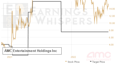 An historical view of analysts' average target prices for Amc Entertainment Holdings