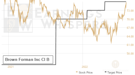 An historical view of analysts' average target prices for Brown Forman Inc Cl B