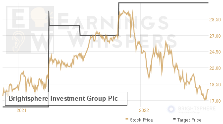 An historical view of analysts' average target prices for Brightsphere Investment Group Plc