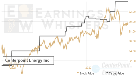 An historical view of analysts' average target prices for Centerpoint Energy
