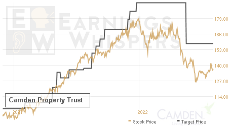 An historical view of analysts' average target prices for Camden Property Trust