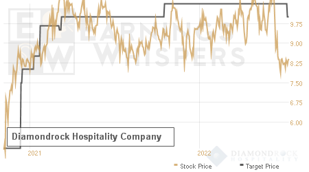 An historical view of analysts' average target prices for Diamondrock Hospitality