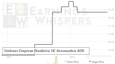An historical view of analysts' average target prices for Embraer-Empresa Brasileira DE Aeronautica