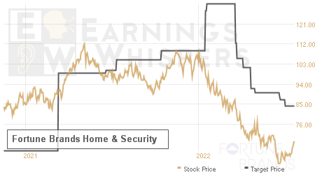 An historical view of analysts' average target prices for Fortune Brands Home & Security
