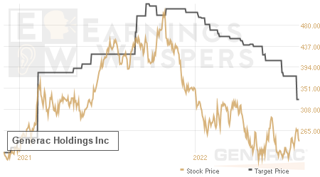 An historical view of analysts' average target prices for Generac Holdings