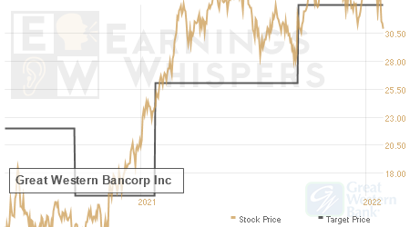 An historical view of analysts' average target prices for Great Western Bancorp