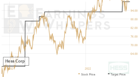 An historical view of analysts' average target prices for Hess