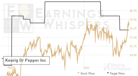 An historical view of analysts' average target prices for Keurig Dr Pepper