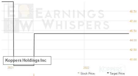 An historical view of analysts' average target prices for Koppers Holdings