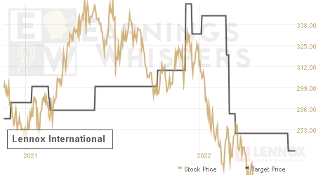 An historical view of analysts' average target prices for Lennox International