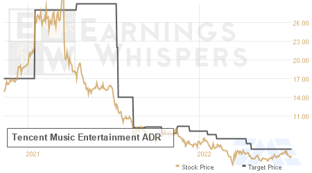 An historical view of analysts' average target prices for Tencent Music Entertainment Group ADR
