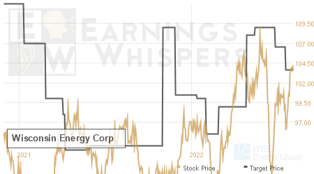 An historical view of analysts' average target prices for Wisconsin Energy