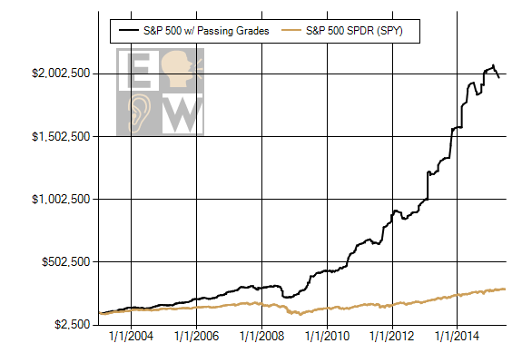 A model portfolio of only buying stocks with passing Earnings Whisper Grades after earnings and holding for the quarter gained 1,900% from 2003 to the middle of 2015