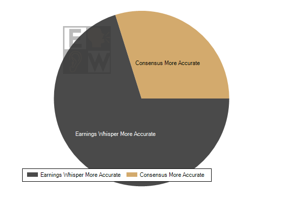 Earnings Whisper numbers have been the most accurate published earnings expectation 71.8% of the time