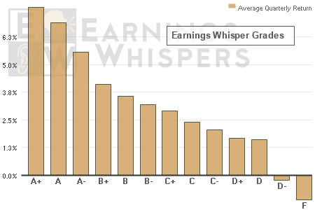 By identifying where a stock is in the Earnings Expectation Life Cycle, we can then identify which stocks are more likely to drift higher (or lower) throughout the quarter following the company's earnings release - with the A+ stocks outperforming the overall market by 271%