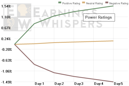 The Earnings Whisper Power Rating takes the earnings surprise to a whole new level to better capture the short-term Post-Earnings Announcement Drift (PEAD) during the initial trading days following an earnings release