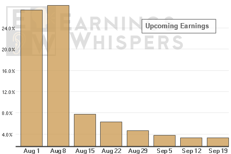 A schedule of upcoming earnings releases by week