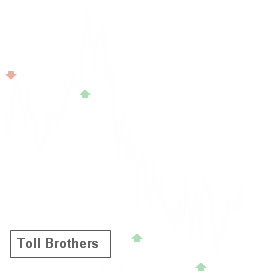 TOL reported results on Aug 22 and earned an A+ Earnings Whisper Grade, which statistics favor the stock up until its next earnings release