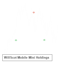 WSC reported results on Aug 10 and earned an A- Earnings Whisper Grade, which statistics favor the stock up until its next earnings release